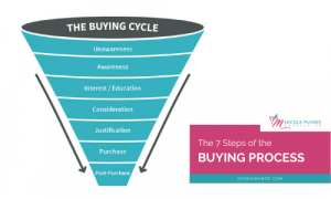 The 7 Steps of the Buying Process-featured